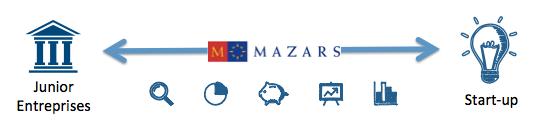 Et si Mazars proposait aux start-up à budget limité le conseil de Juniors Entreprises de grandes écoles?
