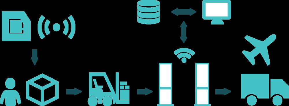 """Et si Engie offrait un service""""tracking real time"""" grâce à des puces RFID à placer sur nos biens les + importants pour pouvoir les tracker ?"""