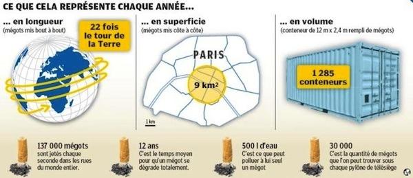 Et si la Sncf rappelait combien de temps prend un mégot à se décomposer, son impact sur la nature et demandait d'utiliser les cendriers ?