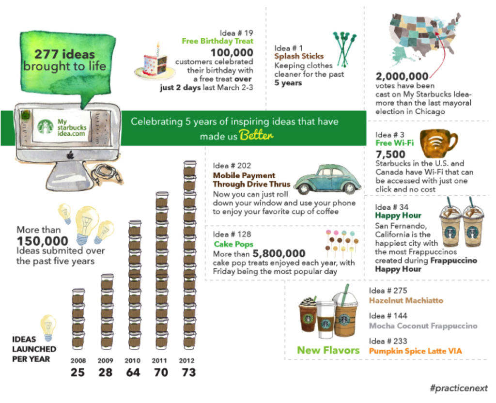Starbucks Idea Infographics